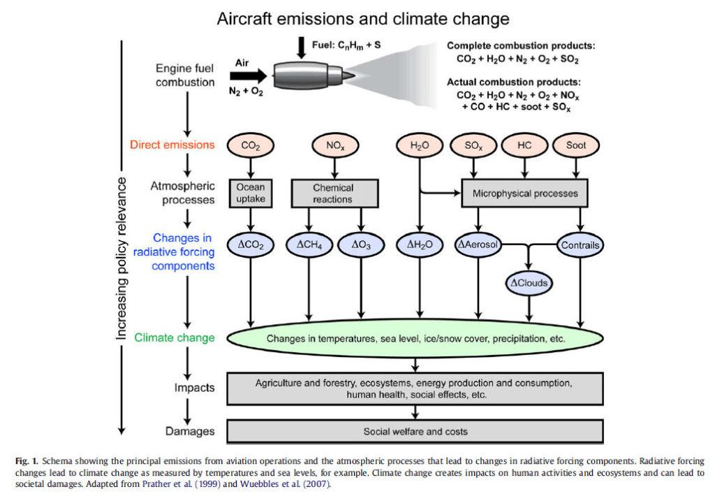 Deze afbeelding heeft een leeg alt-attribuut; de bestandsnaam is aircraft-aviation-and-climate-change_Lee_2009-1024x710.jpg